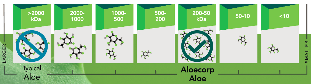 AC aloe 200-50kDa